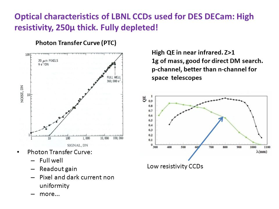 Photon Transfer Curve: – Full well – Readout gain – Pixel and dark current non uniformity – more...