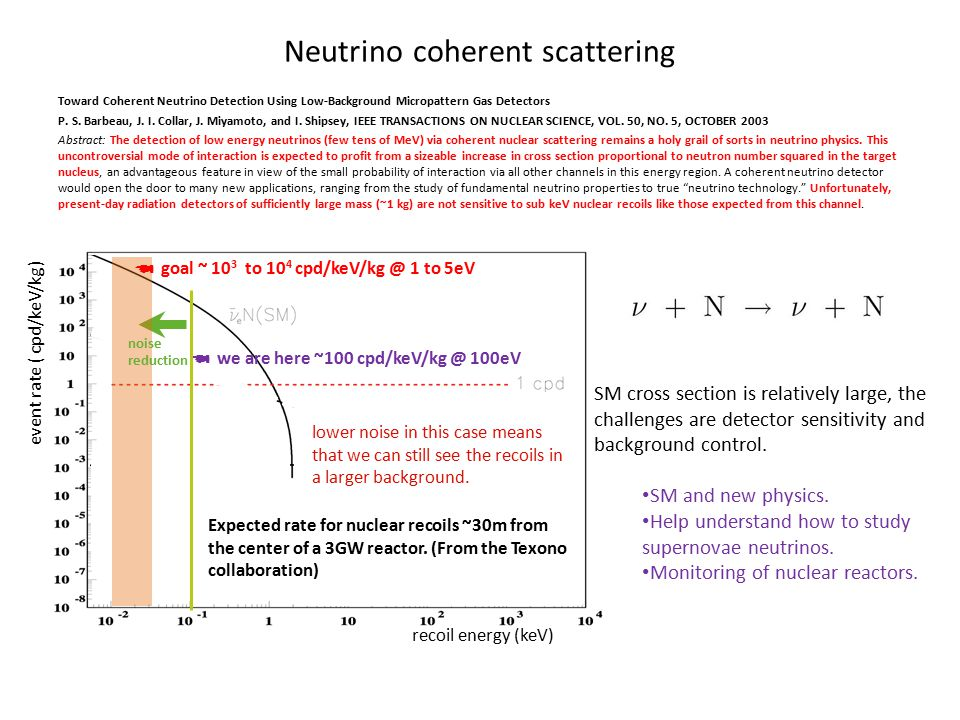 Neutrino coherent scattering SM cross section is relatively large, the challenges are detector sensitivity and background control. SM and new physics.
