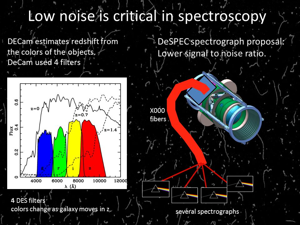 Low noise is critical in spectroscopy DECam estimates redshift from the colors of the objects.
