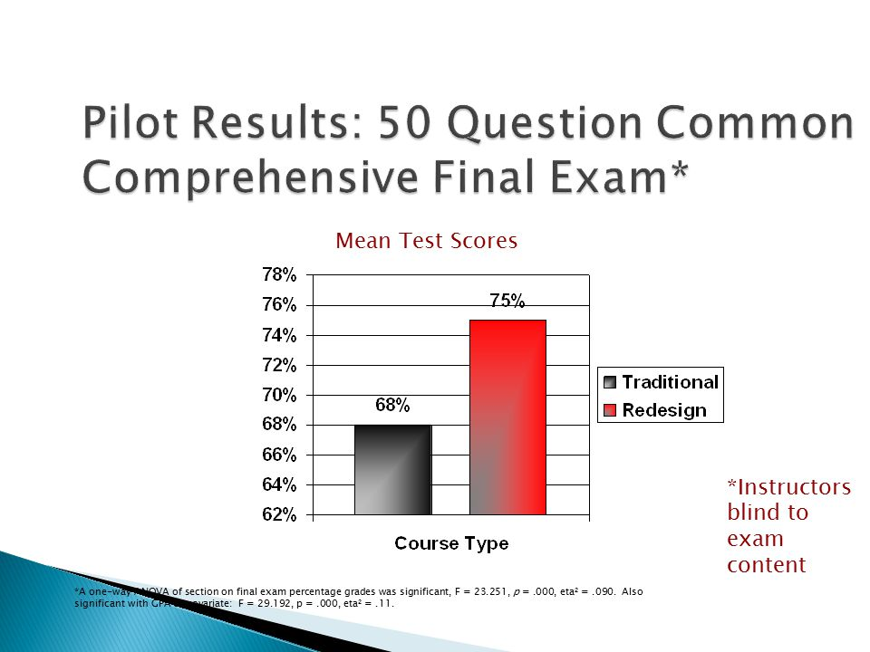 Mean Test Scores *A one-way ANOVA of section on final exam percentage grades was significant, F = 23.251, p =.000, eta 2 =.090.