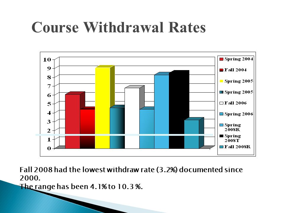 Course Withdrawal Rates Fall 2008 had the lowest withdraw rate (3.2%) documented since 2000.
