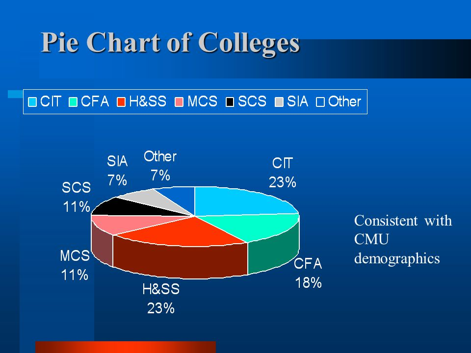 Pie Chart of Colleges Consistent with CMU demographics
