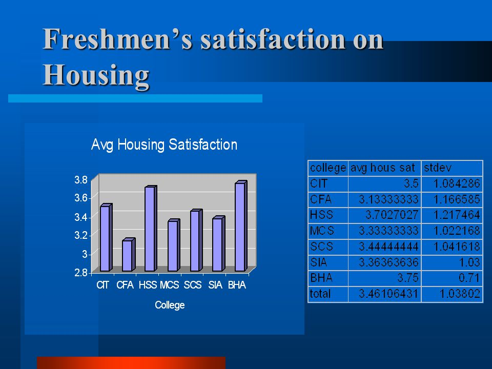 Freshmen's satisfaction on Housing