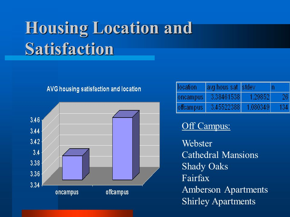 Housing Location and Satisfaction Off Campus: Webster Cathedral Mansions Shady Oaks Fairfax Amberson Apartments Shirley Apartments