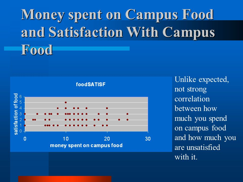 Money spent on Campus Food and Satisfaction With Campus Food Unlike expected, not strong correlation between how much you spend on campus food and how much you are unsatisfied with it.