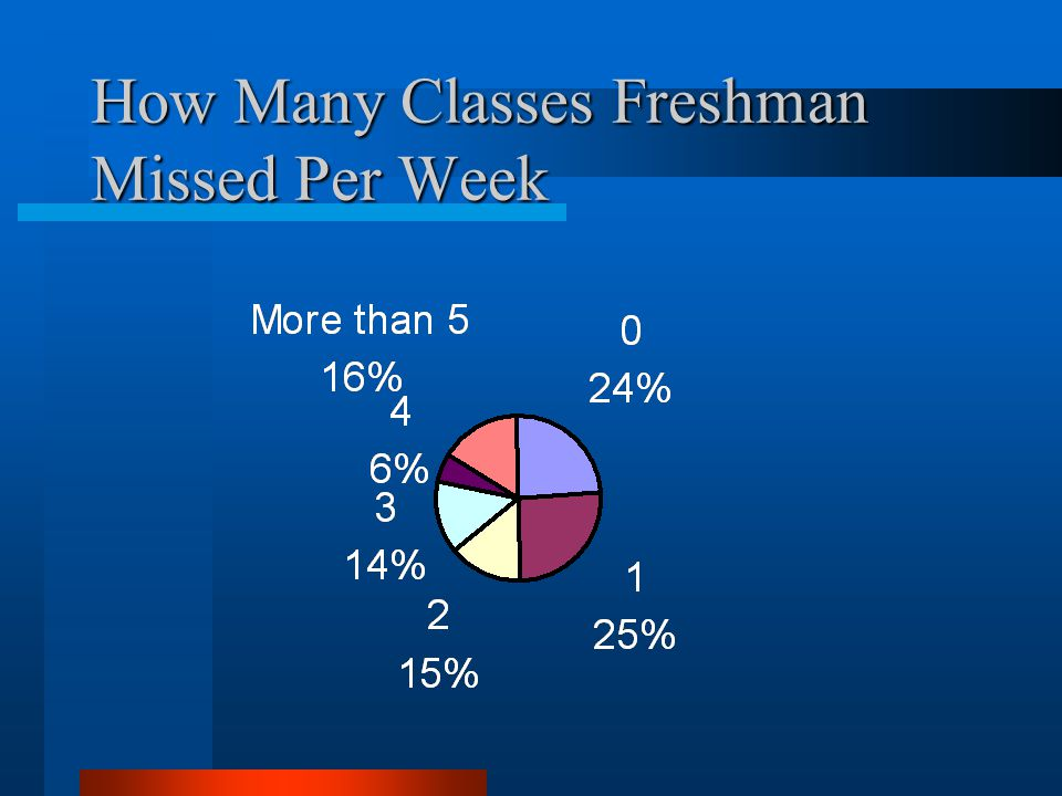 How Many Classes Freshman Missed Per Week