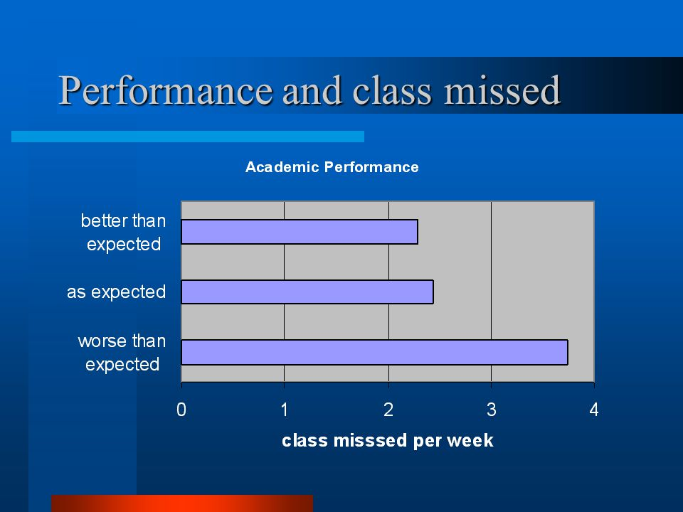 Performance and class missed