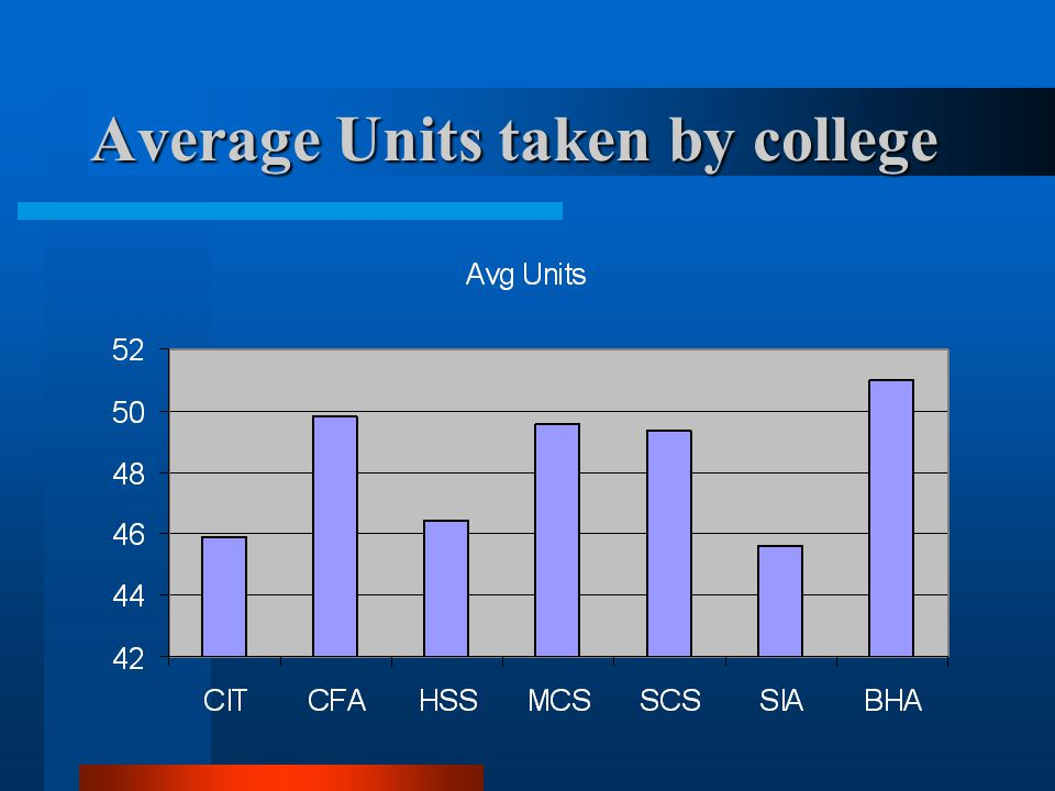 Average Units taken by college
