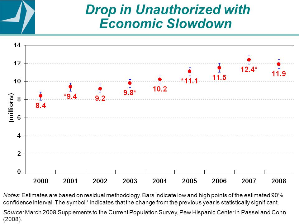 Drop in Unauthorized with Economic Slowdown Notes: Estimates are based on residual methodology.