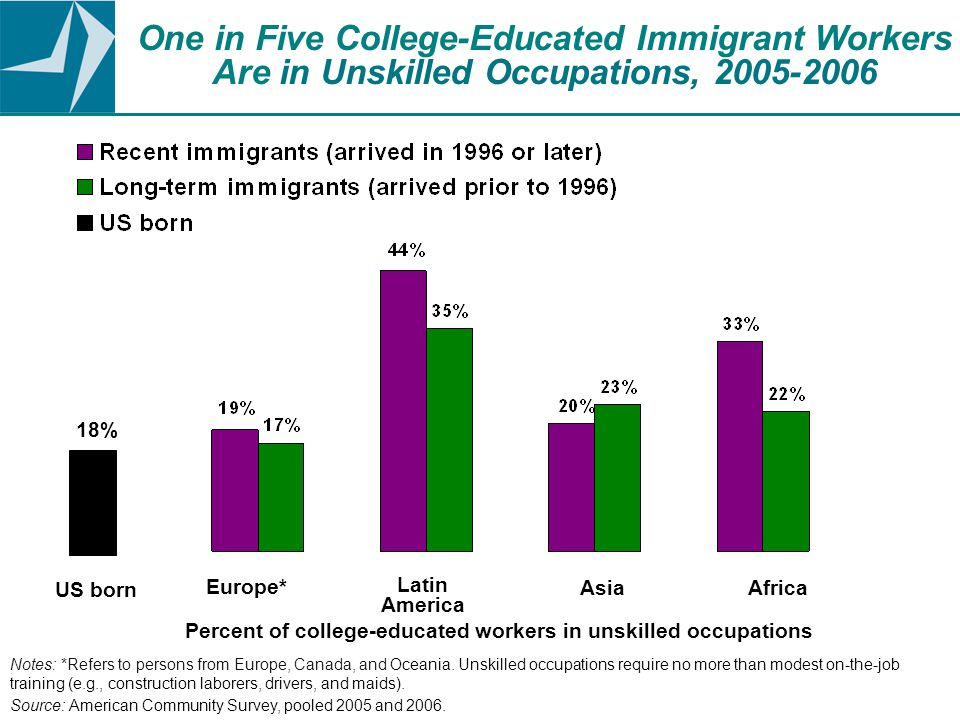 One in Five College-Educated Immigrant Workers Are in Unskilled Occupations, 2005-2006 Notes: *Refers to persons from Europe, Canada, and Oceania.