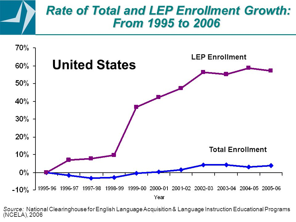 Source: National Clearinghouse for English Language Acquisition & Language Instruction Educational Programs (NCELA), 2006 Rate of Total and LEP Enrollment Growth: From 1995 to 2006 LEP Enrollment Total Enrollment United States