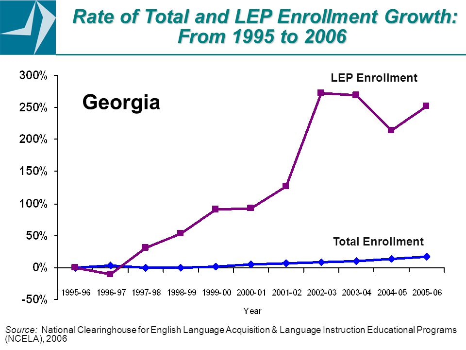 Source: National Clearinghouse for English Language Acquisition & Language Instruction Educational Programs (NCELA), 2006 Rate of Total and LEP Enrollment Growth: From 1995 to 2006 LEP Enrollment Total Enrollment Georgia
