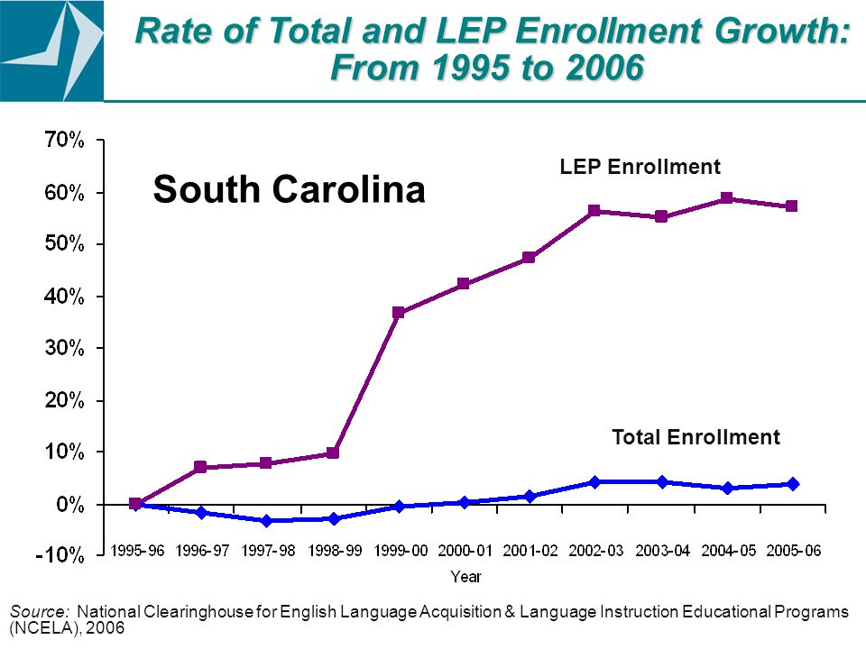 Source: National Clearinghouse for English Language Acquisition & Language Instruction Educational Programs (NCELA), 2006 Rate of Total and LEP Enrollment Growth: From 1995 to 2006 LEP Enrollment Total Enrollment South Carolina