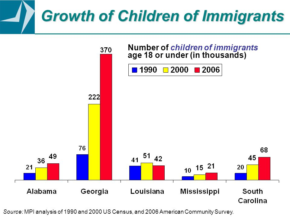 Growth of Children of Immigrants Number of children of immigrants age 18 or under (in thousands) Source: MPI analysis of 1990 and 2000 US Census, and 2006 American Community Survey.
