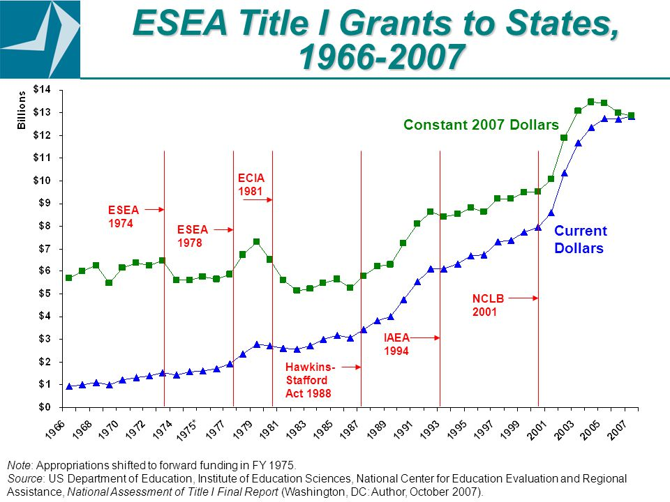 NCLB 2001 IAEA 1994 Hawkins- Stafford Act 1988 ECIA 1981 ESEA 1978 ESEA 1974 Note: Appropriations shifted to forward funding in FY 1975.