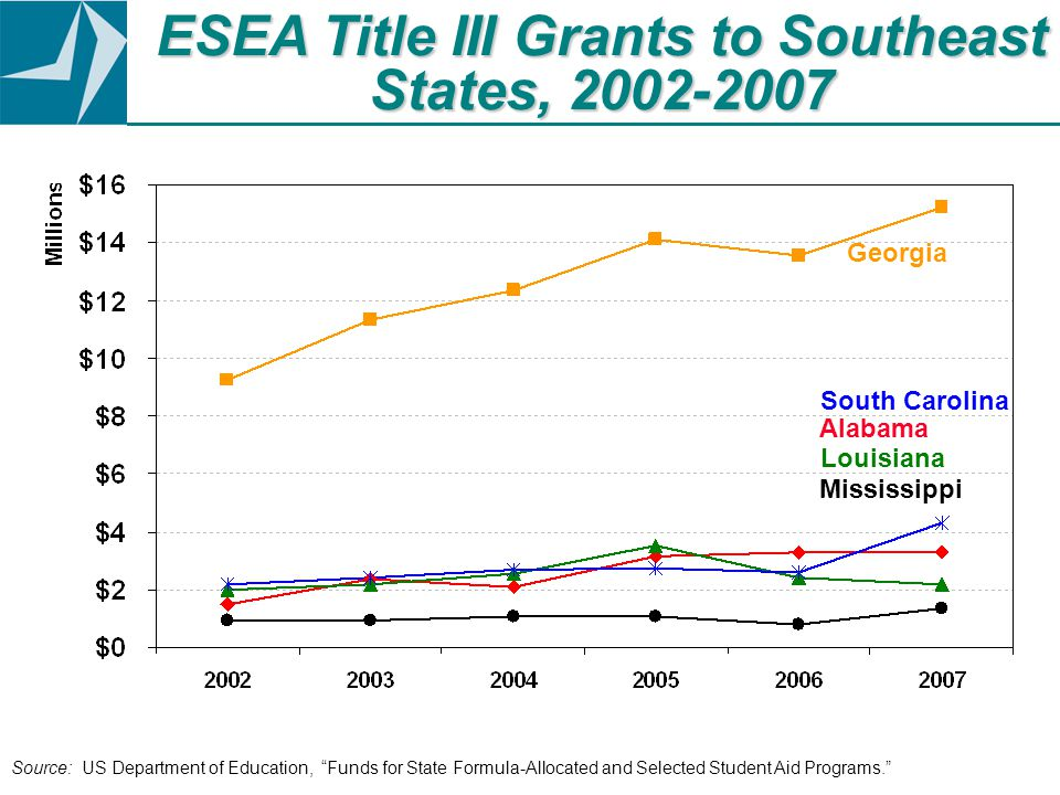 ESEA Title III Grants to Southeast States, 2002-2007 Source: US Department of Education, Funds for State Formula-Allocated and Selected Student Aid Programs. Mississippi South Carolina Alabama Louisiana Georgia