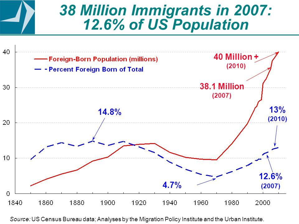 Children of immigrants...