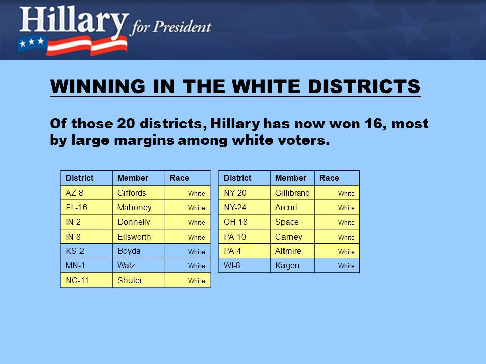 WINNING IN THE WHITE DISTRICTS DistrictMemberRace AZ-8Giffords White FL-16Mahoney White IN-2Donnelly White IN-8Ellsworth White KS-2Boyda White MN-1Walz White NC-11Shuler White DistrictMemberRace NY-20Gillibrand White NY-24Arcuri White OH-18Space White PA-10Carney White PA-4Altmire White WI-8Kagen White Of those 20 districts, Hillary has now won 16, most by large margins among white voters.