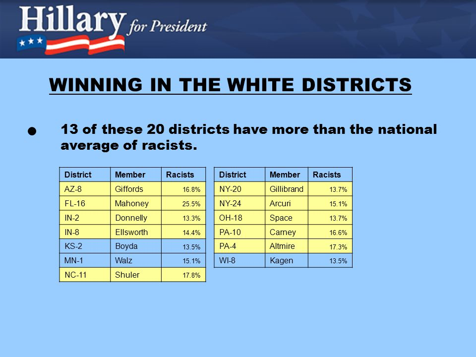 Nationally, Hillary has won racists by 100 points (100-0).