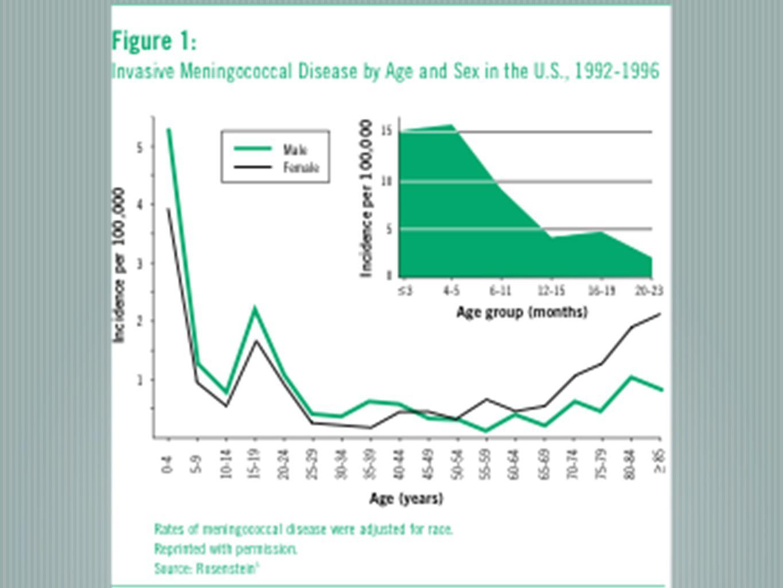 Annual incidence of meningococcal disease, US., 1999-2008 MMWR, Jan 2011/60(03);72-76