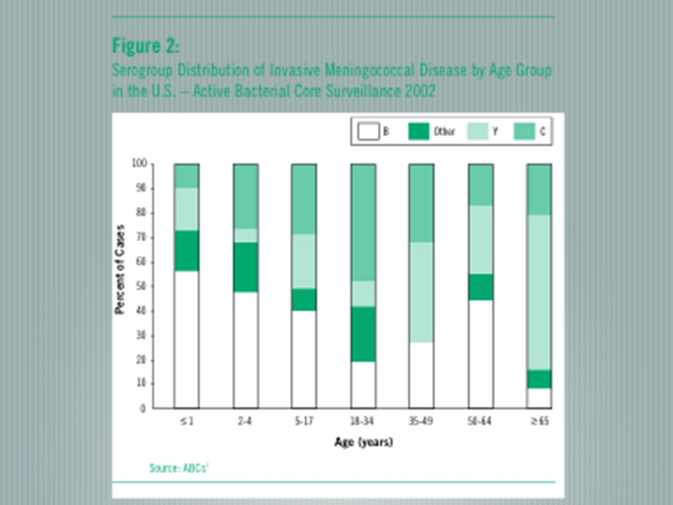 In 2001, 65% of cases in infants age 1 year or younger were caused by subtype B.