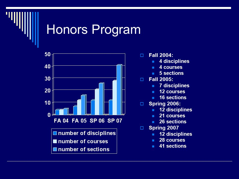Honors Program  Fall 2004: 4 disciplines 4 courses 5 sections  Fall 2005: 7 disciplines 12 courses 16 sections  Spring 2006: 12 disciplines 21 courses 26 sections  Spring disciplines 28 courses 41 sections