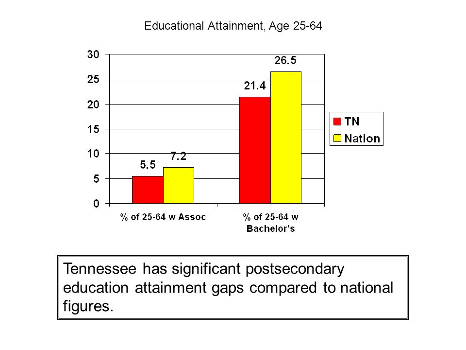 Educational Attainment, Age 25-64 Tennessee has significant postsecondary education attainment gaps compared to national figures.