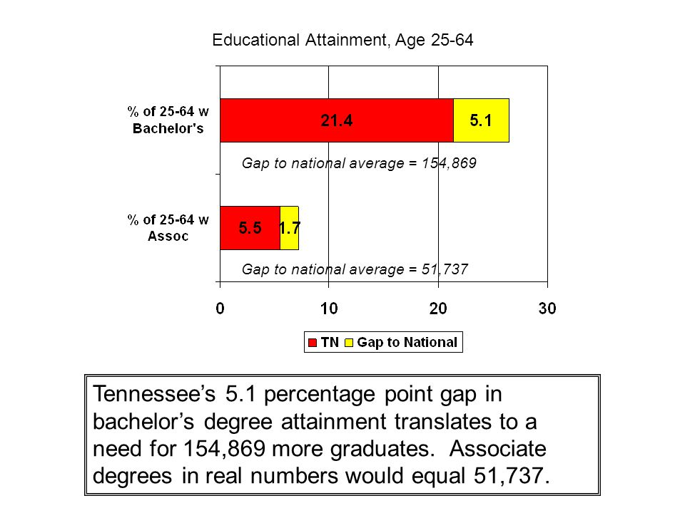 Educational Attainment, Age 25-64 Gap to national average = 154,869 Gap to national average = 51,737 Tennessee's 5.1 percentage point gap in bachelor's degree attainment translates to a need for 154,869 more graduates.