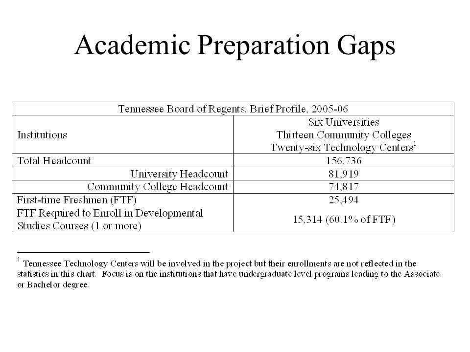 Academic Preparation Gaps