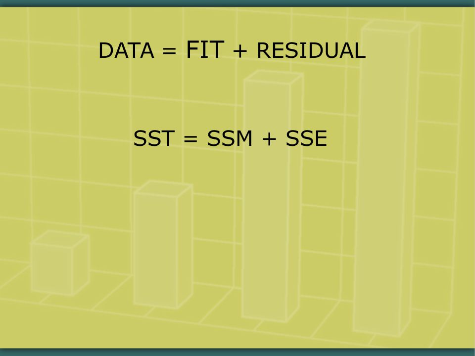 DATA = FIT + RESIDUAL SST = SSM + SSE
