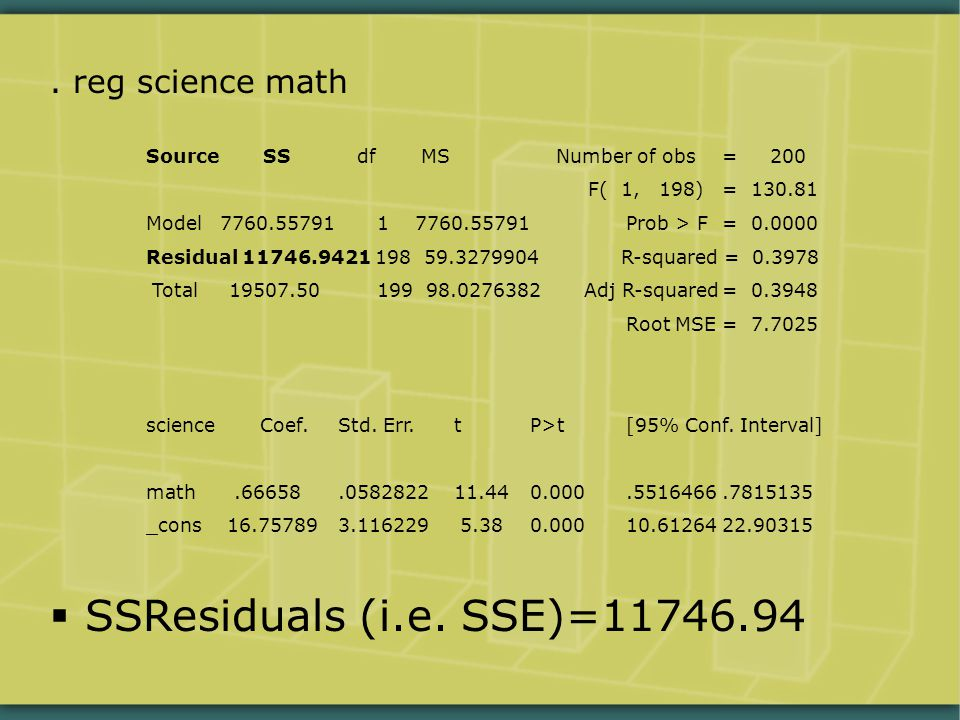 . reg science math Source SS df MS Number of obs= 200 F( 1, 198)= 130.81 Model 7760.55791 1 7760.55791Prob > F= 0.0000 Residual 11746.9421 198 59.3279