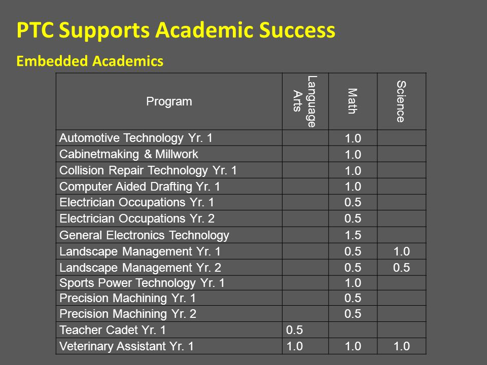 Embedded Academics PTC Supports Academic Success Program Language Arts Math Science Automotive Technology Yr. 1 1.0 Cabinetmaking & Millwork 1.0 Colli