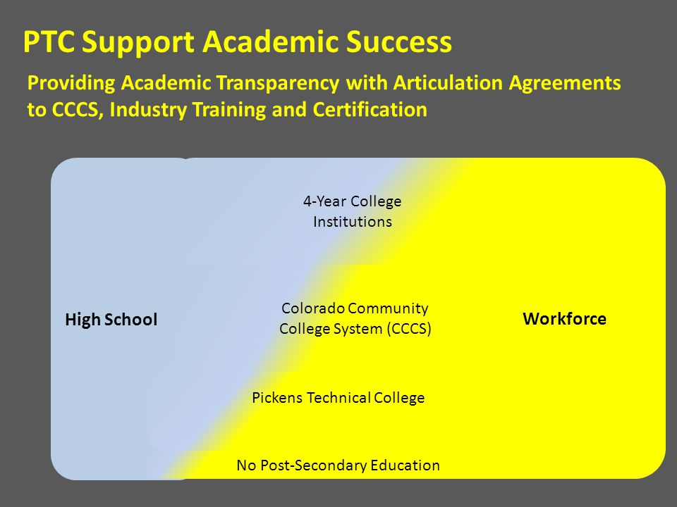 High School Providing Academic Transparency with Articulation Agreements to CCCS, Industry Training and Certification PTC Support Academic Success Pic