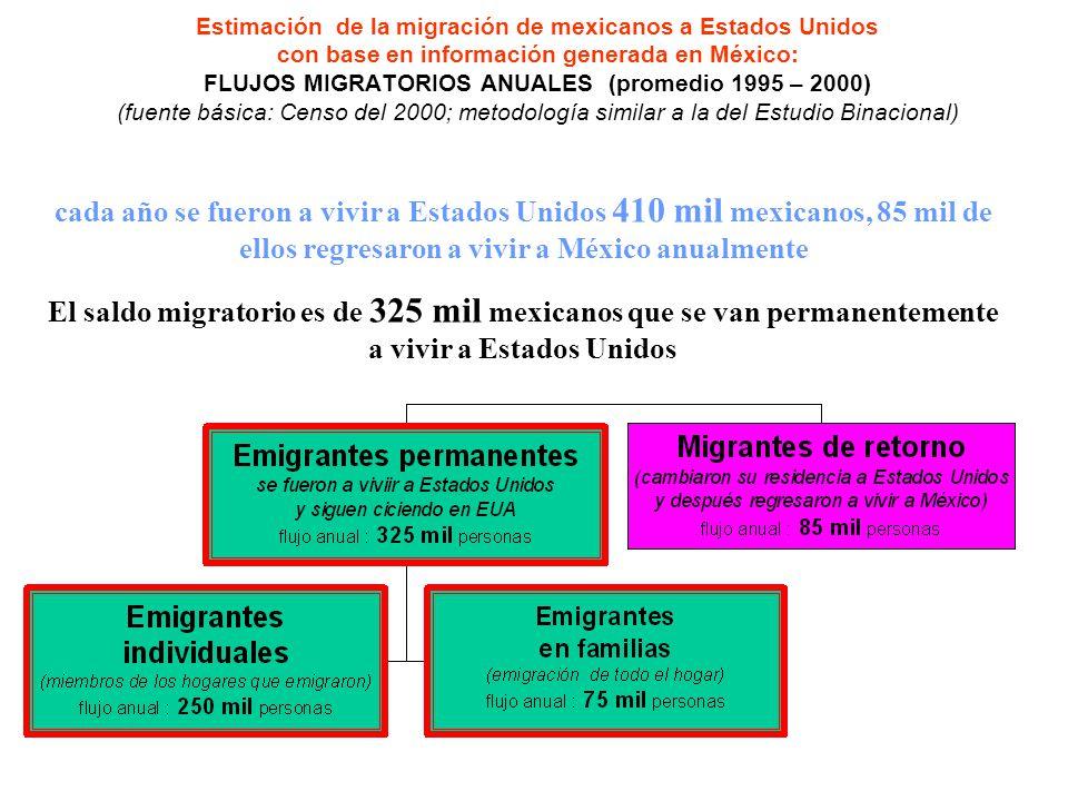 Estimación de la migración de mexicanos a Estados Unidos con base en información generada en México: FLUJOS MIGRATORIOS ANUALES (promedio 1995 – 2000) (fuente básica: Censo del 2000; metodología similar a la del Estudio Binacional) cada año se fueron a vivir a Estados Unidos 410 mil mexicanos, 85 mil de ellos regresaron a vivir a México anualmente El saldo migratorio es de 325 mil mexicanos que se van permanentemente a vivir a Estados Unidos