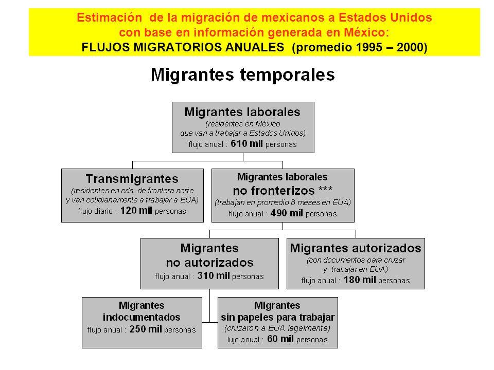 Estimación de la migración de mexicanos a Estados Unidos con base en información generada en México: FLUJOS MIGRATORIOS ANUALES (promedio 1995 – 2000)