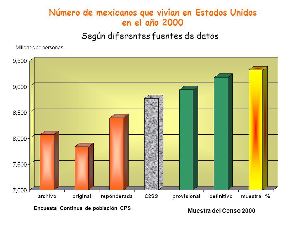 Número de mexicanos que vivían en Estados Unidos en el año 2000 Según diferentes fuentes de datos Millones de personas Muestra del Censo 2000 Encuesta Continua de población CPS