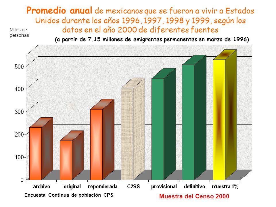 Promedio anual de mexicanos que se fueron a vivir a Estados Unidos durante los años 1996, 1997, 1998 y 1999, según los datos en el año 2000 de diferentes fuentes (a partir de 7.15 millones de emigrantes permanentes en marzo de 1996) Miles de personas Muestra del Censo 2000 Encuesta Continua de población CPS