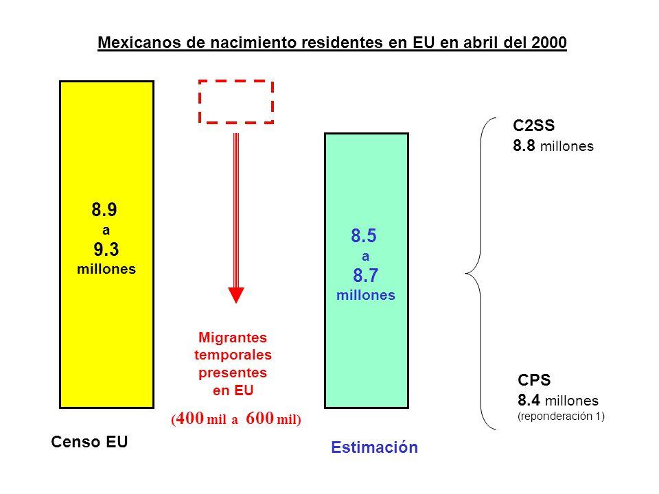 Censo EU C2SS 8.8 millones Migrantes temporales presentes en EU Estimación Mexicanos de nacimiento residentes en EU en abril del 2000 8.9 a 9.3 millones ( 400 mil a 600 mil) 8.5 a 8.7 millones CPS 8.4 millones (reponderación 1)