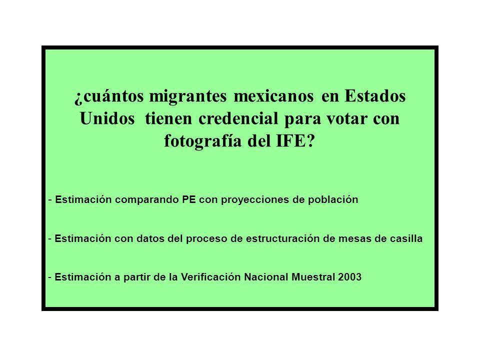 ¿cuántos migrantes mexicanos en Estados Unidos tienen credencial para votar con fotografía del IFE.