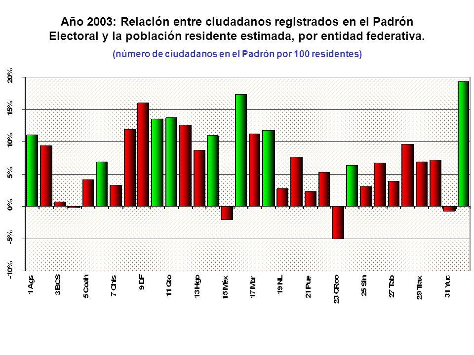 Año 2003: Relación entre ciudadanos registrados en el Padrón Electoral y la población residente estimada, por entidad federativa.