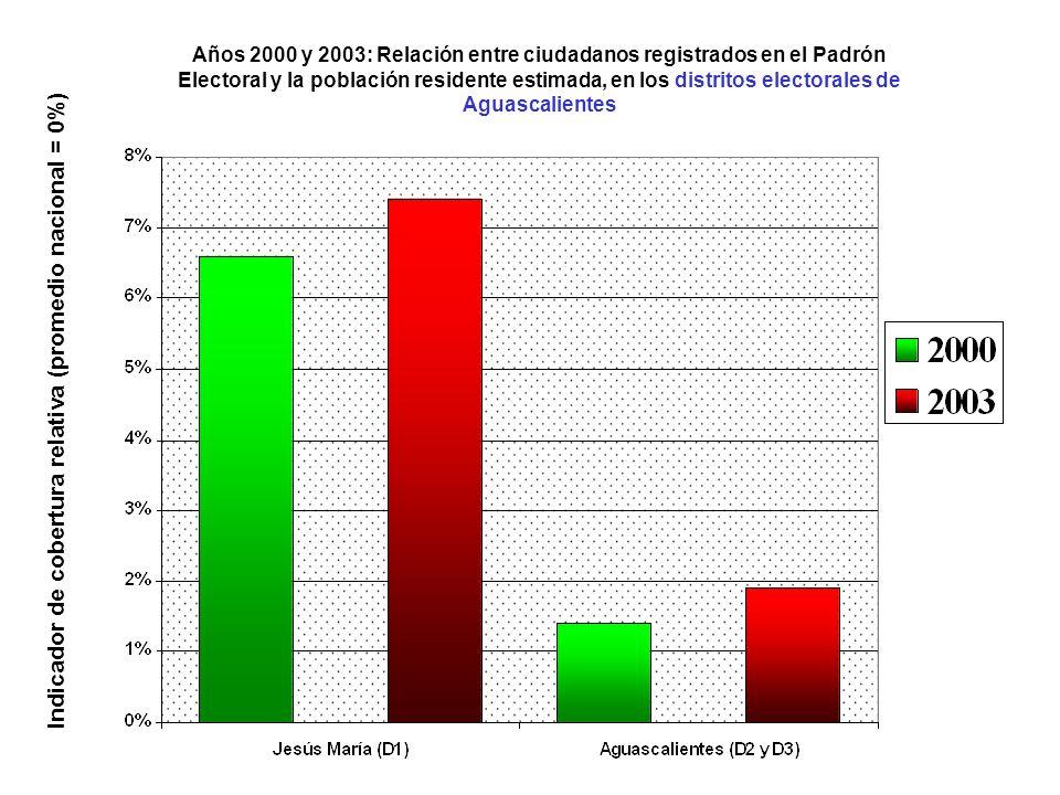 Años 2000 y 2003: Relación entre ciudadanos registrados en el Padrón Electoral y la población residente estimada, en los distritos electorales de Aguascalientes Indicador de cobertura relativa (promedio nacional = 0%)