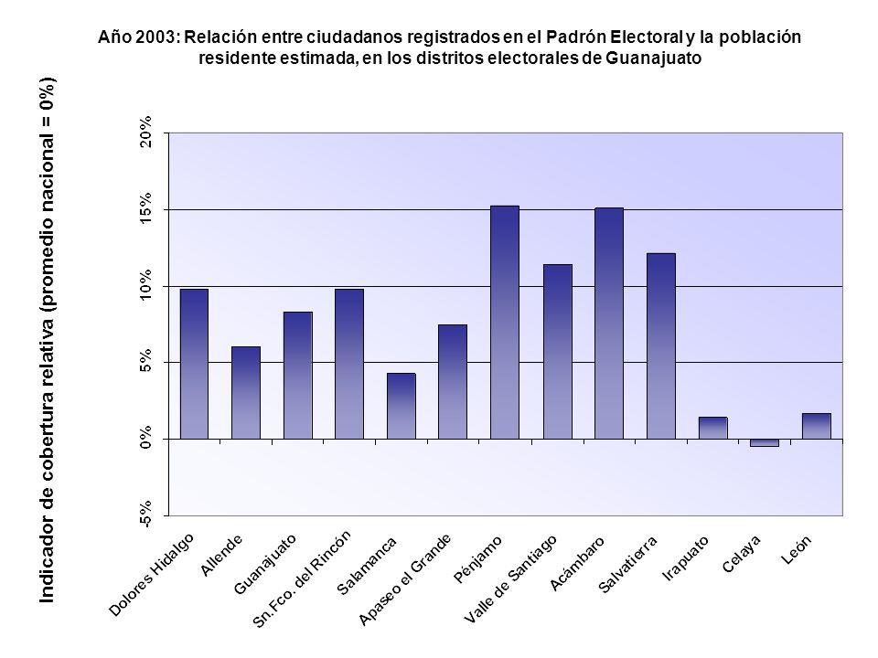 Año 2003: Relación entre ciudadanos registrados en el Padrón Electoral y la población residente estimada, en los distritos electorales de Guanajuato Indicador de cobertura relativa (promedio nacional = 0%)