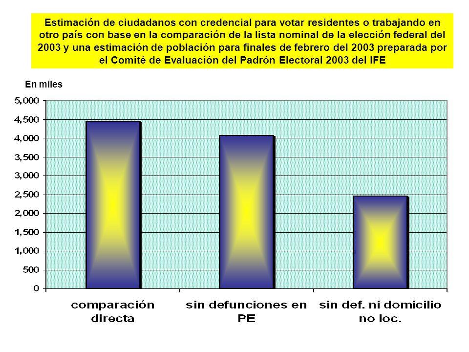Estimación de ciudadanos con credencial para votar residentes o trabajando en otro país con base en la comparación de la lista nominal de la elección federal del 2003 y una estimación de población para finales de febrero del 2003 preparada por el Comité de Evaluación del Padrón Electoral 2003 del IFE En miles