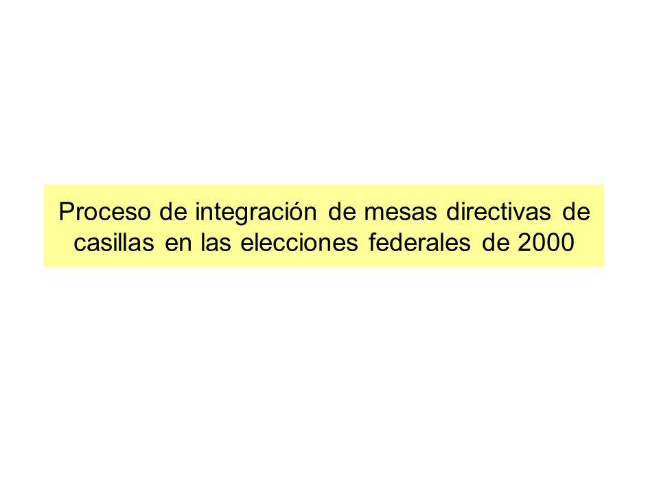 Proceso de integración de mesas directivas de casillas en las elecciones federales de 2000