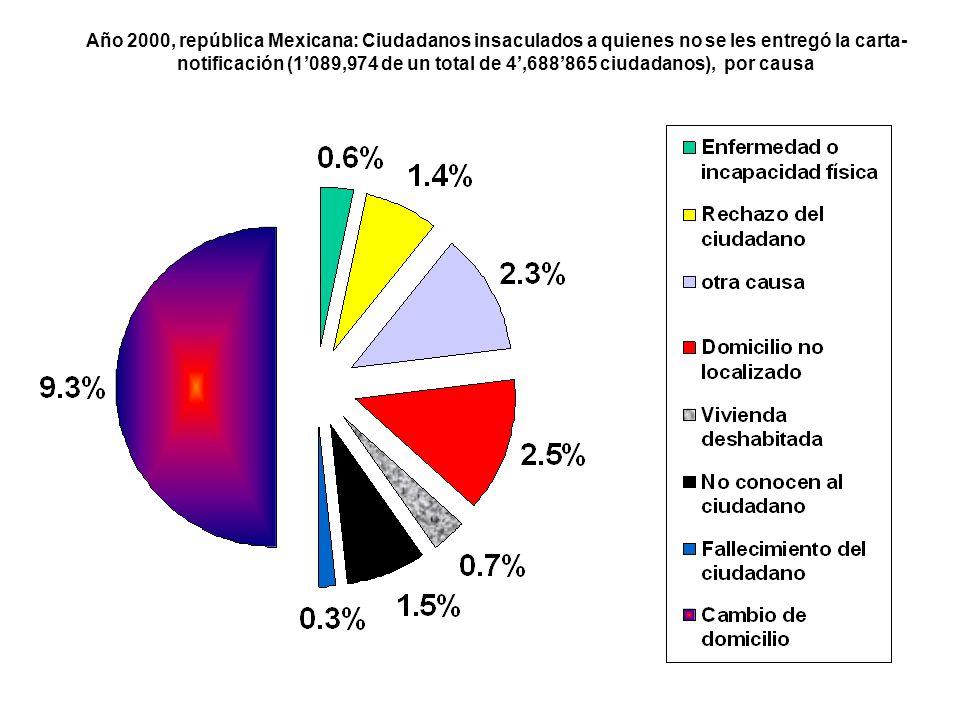 Año 2000, república Mexicana: Ciudadanos insaculados a quienes no se les entregó la carta- notificación (1'089,974 de un total de 4',688'865 ciudadanos), por causa