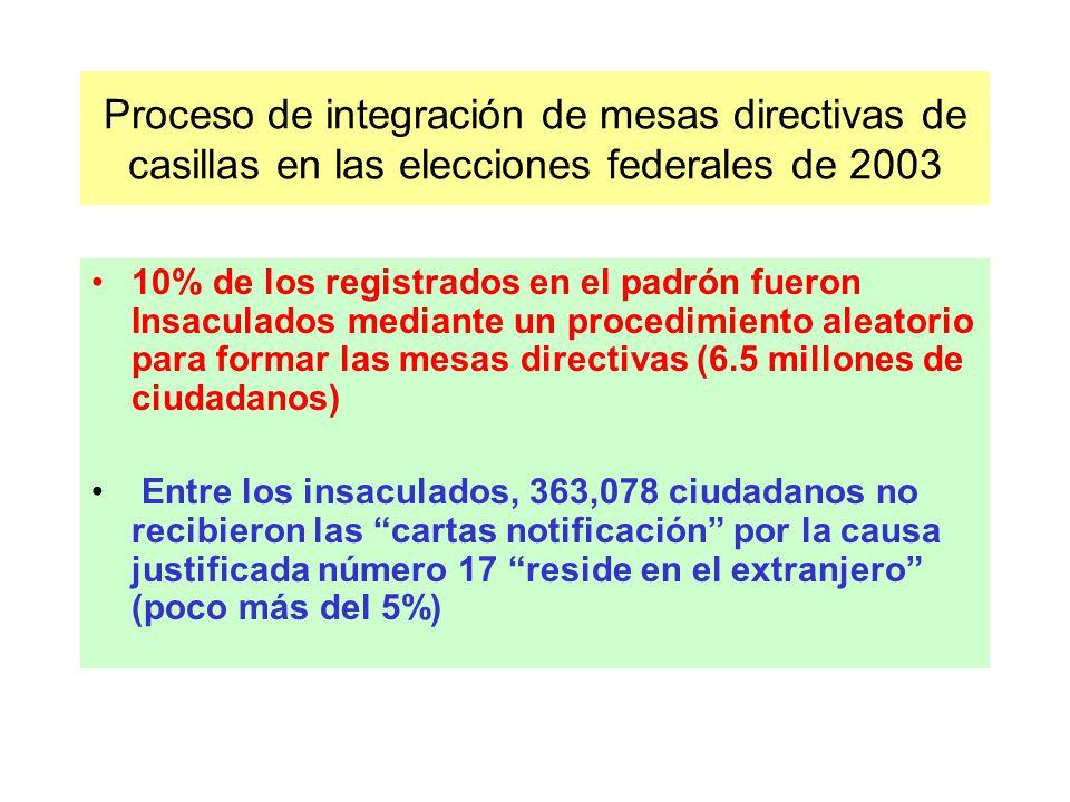 Proceso de integración de mesas directivas de casillas en las elecciones federales de 2003 10% de los registrados en el padrón fueron Insaculados mediante un procedimiento aleatorio para formar las mesas directivas (6.5 millones de ciudadanos) Entre los insaculados, 363,078 ciudadanos no recibieron las cartas notificación por la causa justificada número 17 reside en el extranjero (poco más del 5%)
