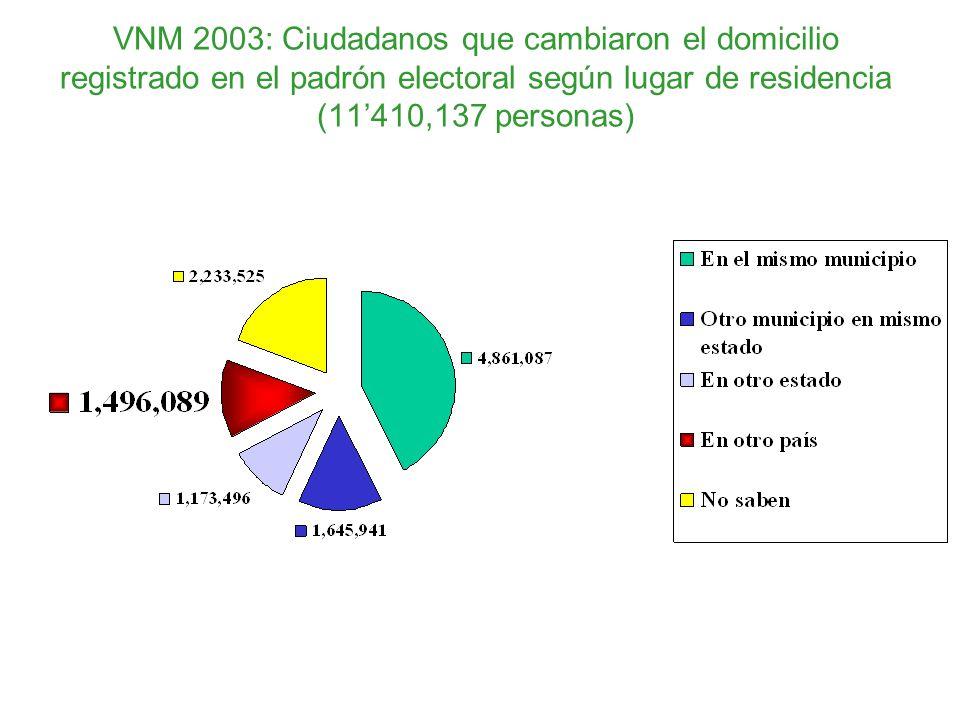 VNM 2003: Ciudadanos que cambiaron el domicilio registrado en el padrón electoral según lugar de residencia (11'410,137 personas)