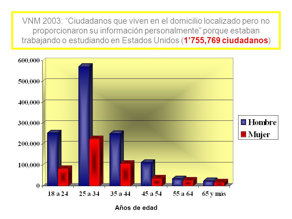 VNM 2003: Ciudadanos que viven en el domicilio localizado pero no proporcionaron su información personalmente porque estaban trabajando o estudiando en Estados Unidos (1'755,769 ciudadanos) Años de edad