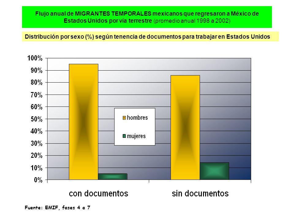 Flujo anual de MIGRANTES TEMPORALES mexicanos que regresaron a México de Estados Unidos por vía terrestre (promedio anual 1998 a 2002) Distribución por sexo (%) según tenencia de documentos para trabajar en Estados Unidos Fuente: EMIF, fases 4 a 7