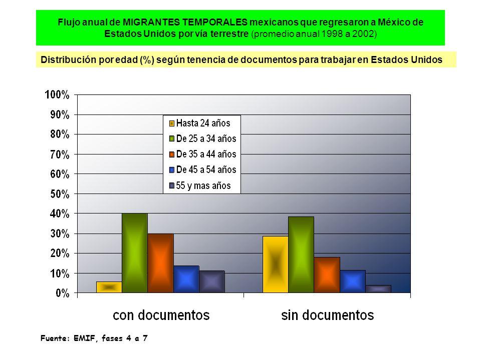 Flujo anual de MIGRANTES TEMPORALES mexicanos que regresaron a México de Estados Unidos por vía terrestre (promedio anual 1998 a 2002) Distribución por edad (%) según tenencia de documentos para trabajar en Estados Unidos Fuente: EMIF, fases 4 a 7